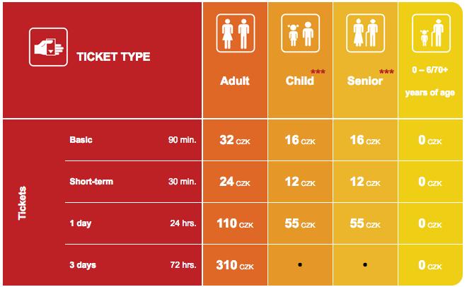 tagli dei biglietti dei mezzi pubblici a praga