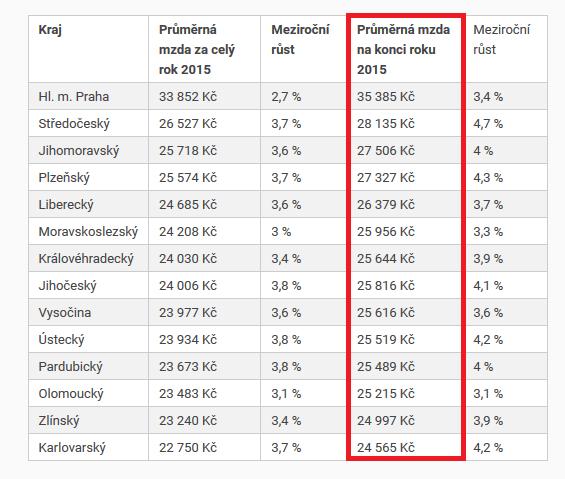 tabella stipendi medi