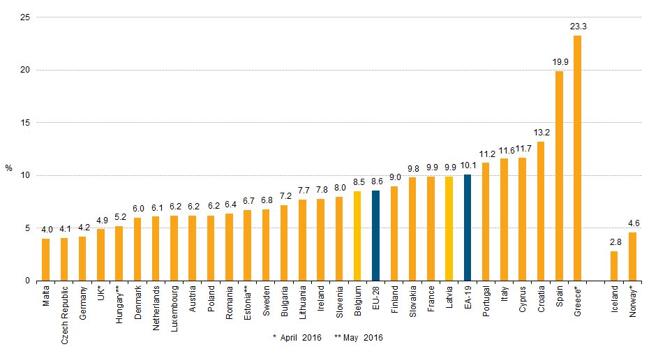 disoccupazione in europa giugno 2016 dati aggiornati il 29 luglio 2016