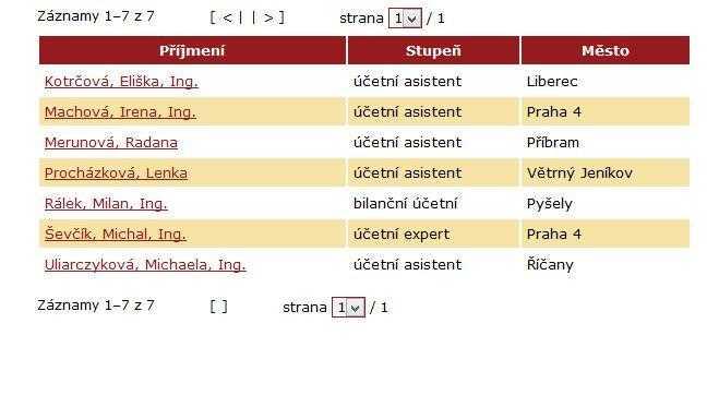 elenco completo di commercialisti che parlano italiano in repubblica ceca