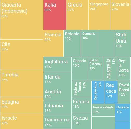 Gli analfabeti funzionali in Repubblica Ceca sono meno della metà di quelli italiani