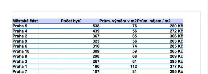 Costo degli affitti a Praga aggiornati a giugno 2017
