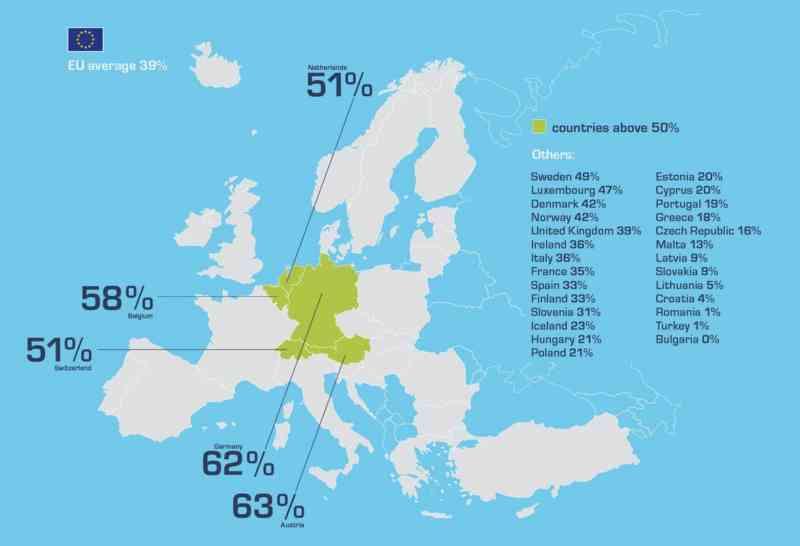 Raccolta differenziata in Europa